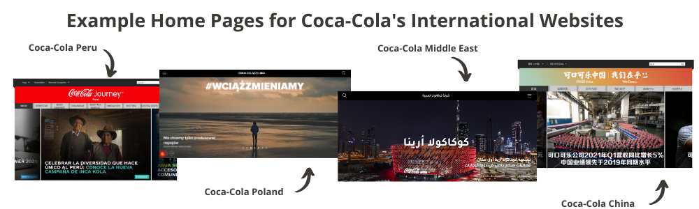 Example Home Pages for Coca-Cola's International Websites